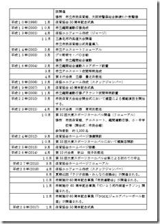 大東市体育協会の沿革(2)